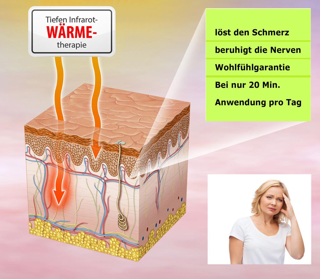 THERMVital® Tiefen-Wärmetherapie
